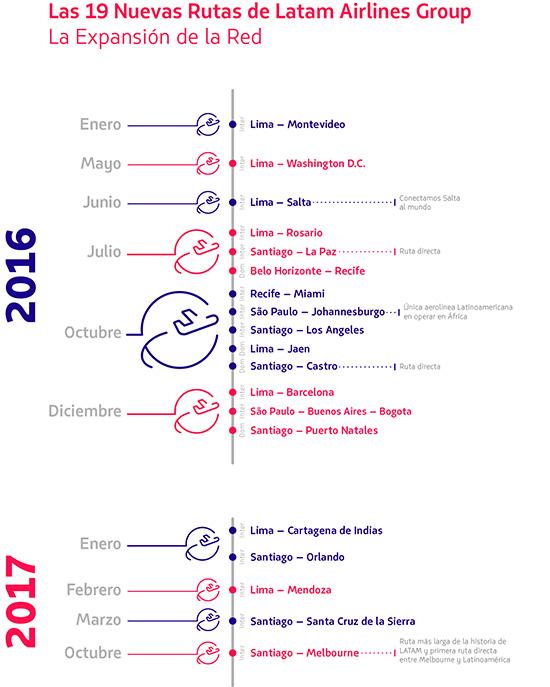 th-nuevas-rutas-latam-2016-7