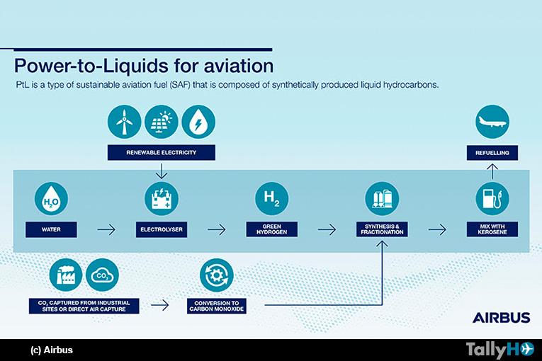 Airbus se ha unido al consorcio SAF+ de Canadá para desarrollo de combustible de aviación sostenible